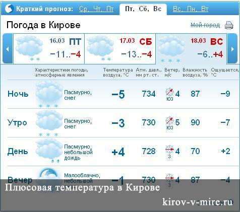Температура в Кирове