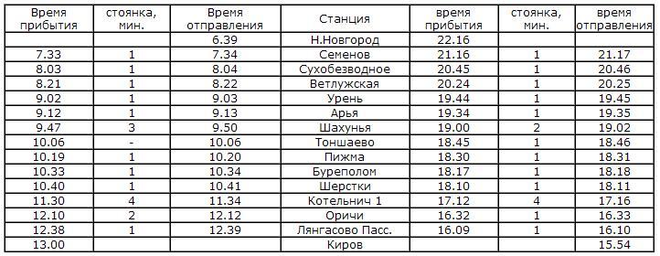 расписание электрички сувенир Киров Нижний Новгород