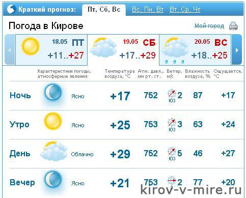 Погода на 19-20 мая 2012