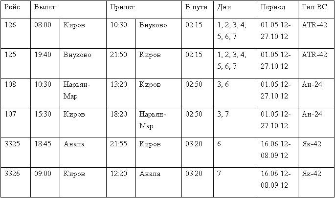 Киров - летнее расписание самолетов.
